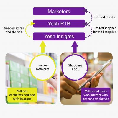 Yosh Real-time bidding ibeacon based promotion platform