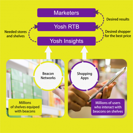 Yosh Real-time bidding ibeacon based promotion platform